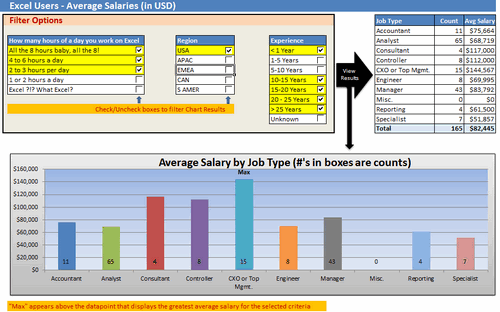 Dashboard to visualize Excel Salaries - by Andrew Plaut - Chandoo.org - Screenshot