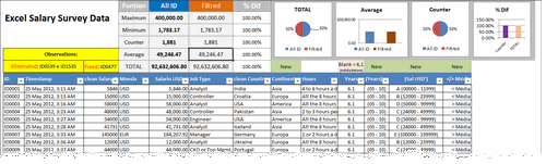 Dashboard to visualize Excel Salaries - by CESARINO RUA - Chandoo.org - Screenshot