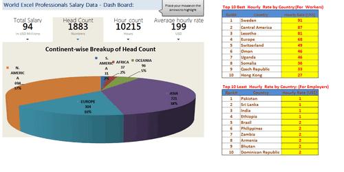 Dashboard to visualize Excel Salaries - by Krishnasamy Mohan - Chandoo.org - Screenshot