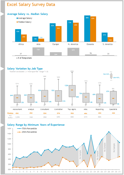 Dashboard to visualize Excel Salaries - by Nathan Gehman - Chandoo.org - Screenshot