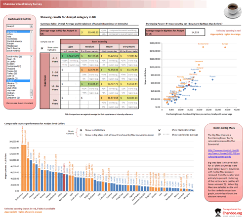 Dashboard to visualize Excel Salaries - by Richard Stebles - Chandoo.org - Screenshot