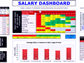 Dashboard to visualize Excel Salaries - by Prakash Singh Gusain - Chandoo.org - Screenshot #02