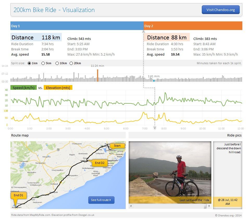 200km bike ride as an Excel dashboard