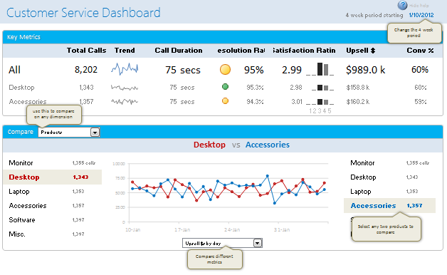 Customer service dashboard using Excel
