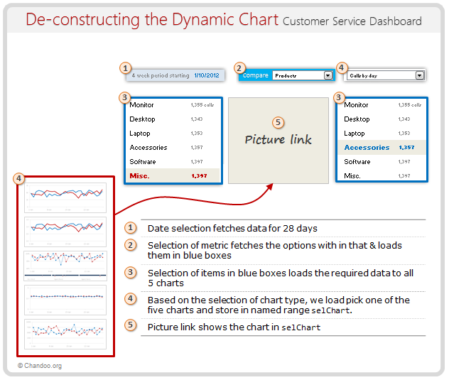 Deconstructing the Dynamic chart in Customer Service Dashboard