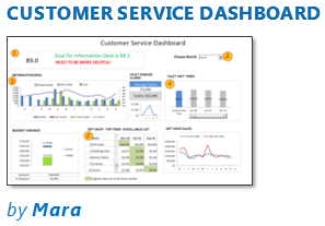 Customer Service Dashboard using Excel [Dashword Week]