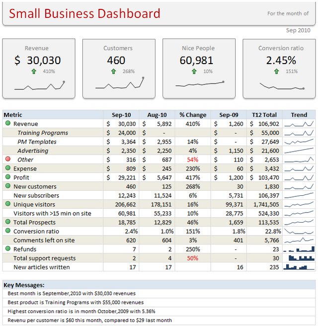 Small Business KPI Dashboard - part of Excel school online class material