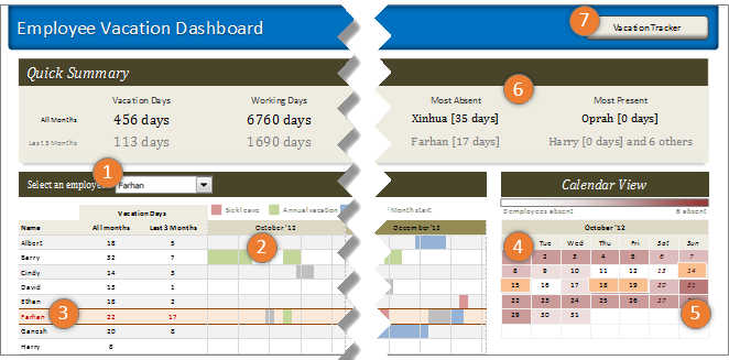 Excel features used in employee vacation dashboard