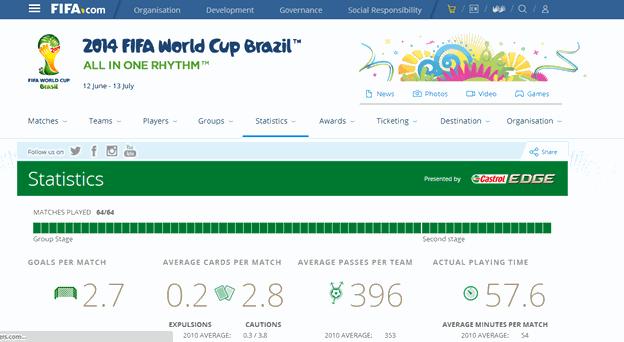 FIFA.com website snapshot. It provided me all the necessary data