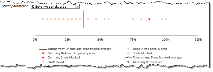 Scatter plot - Dribble into penalty area - how this is made