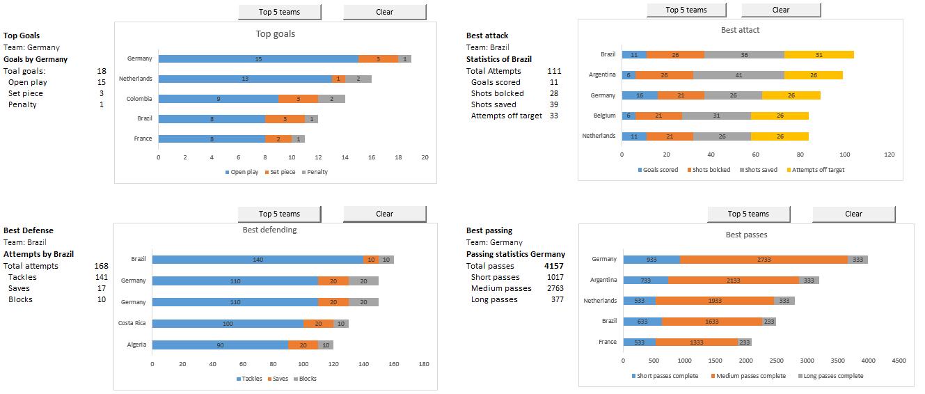 Top 5 teams comparison - FIFA'14 worldcup dashboard