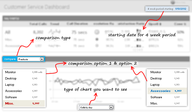 Data and Calculations for our Customer Service Dashboard [Part 2 of 4]