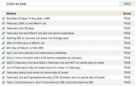Check if an year is leap year or not using Excel