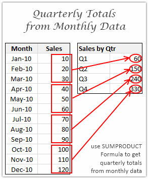 Find Quarterly Totals from Monthly Data [SUMPRODUCT Formula]