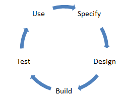Define & use a modeling life cycle