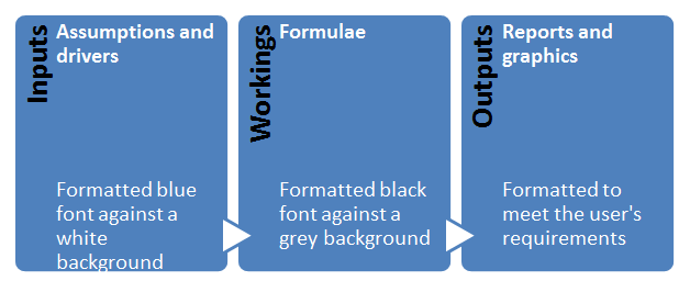 Use a 3 sheet structure to simplify things