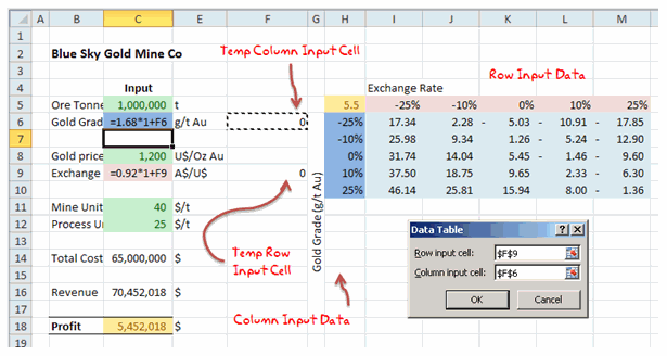 2 way data tables - Example 3 [Data Tables & Monte Carlo Simulations in Excel]