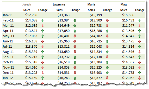 how to show monthly values changes in one pivot table excel