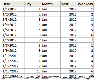 Interactive Pivot Table Calendar & Chart in Excel! » Chandoo org