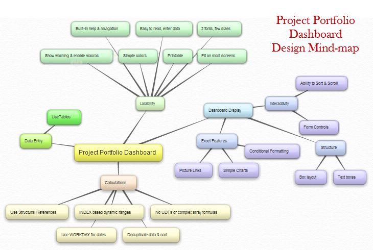 Designing Project Portfolio Dashboard - Mindmap