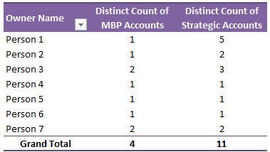 Distinct count using Excel Power Pivot - including blanks