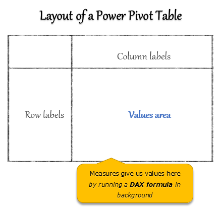 Introduction to DAX Formulas & Measures for Power Pivot