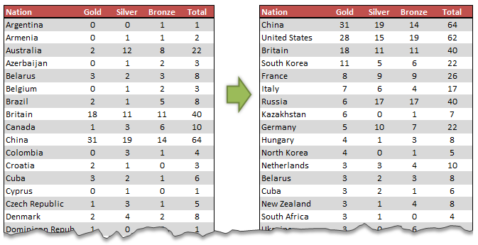 Sorting values in Olympic Medal Table style [Quick Tip]