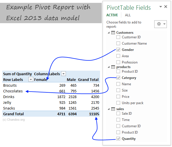 Example Pivot report made with Excel data model
