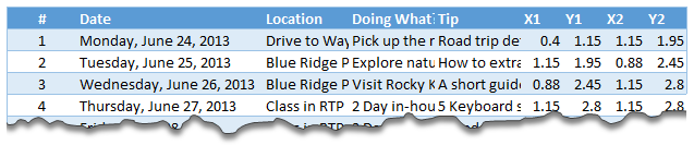 Structure of road trip data table - Excel