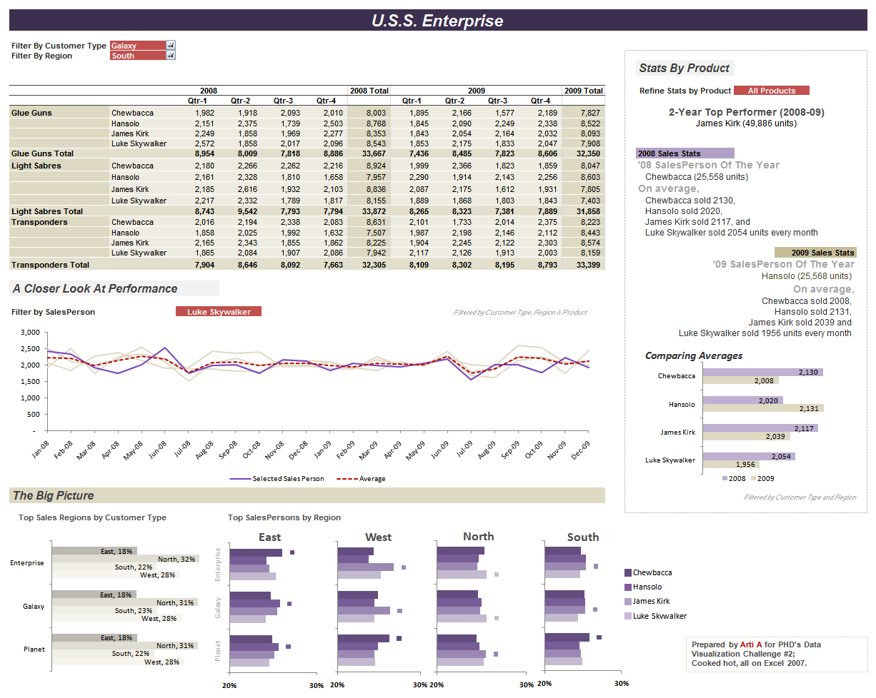 Sales Dashboard Excel Kleobeachfixco - Performance metrics dashboard template