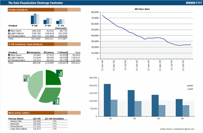 Excel based Sales Dashboard by Duezzz