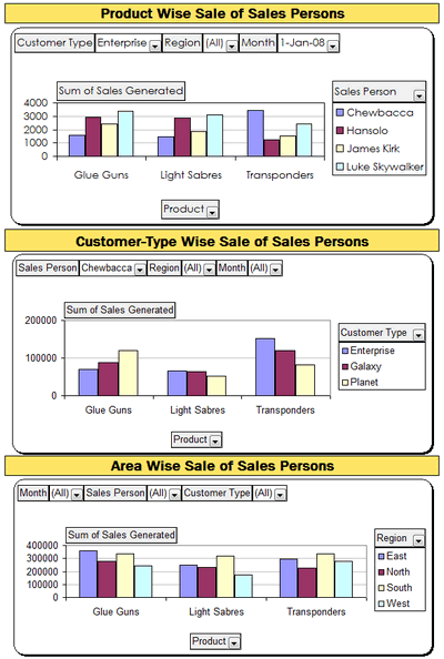 Excel based Sales Dashboard by Faseeh