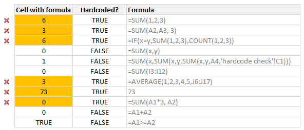 How to check for hard-coded values in Excel formulas?