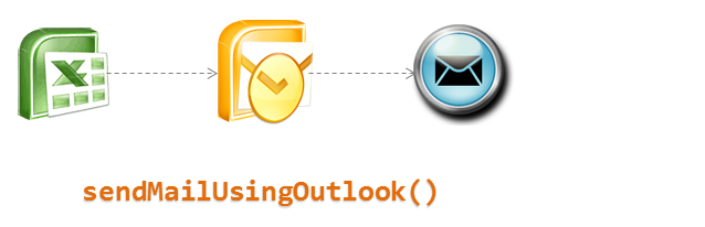 Send mails using Excel VBA and Outlook