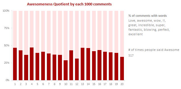 Comment awesomeness quotient - Chandoo.org 20,000 comment analysis