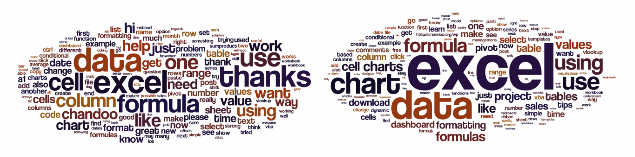 Text in comments vs. text in posts - wordle word cloud - Chandoo.org 20,000 comment analysis