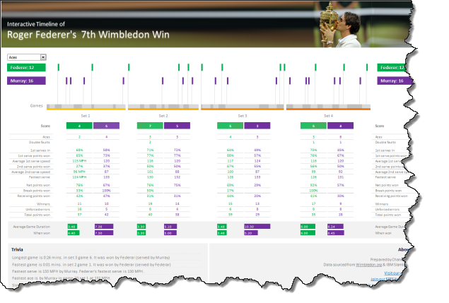 Visualizing Roger Federer's 7th Wimbledon Win in Excel