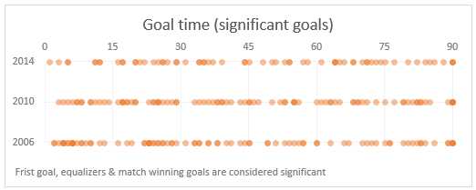 FIFA worldcup goal timing distribution - only significant goals