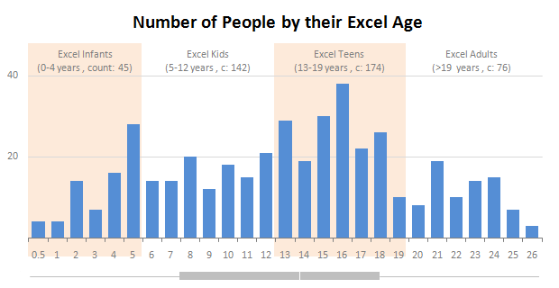 Excel Teens are out to get you & Other findings from our Survey